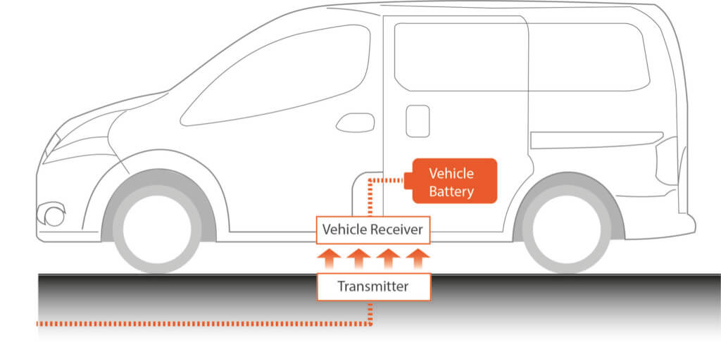The transmitter and receiver in a wireless vehicle charging system