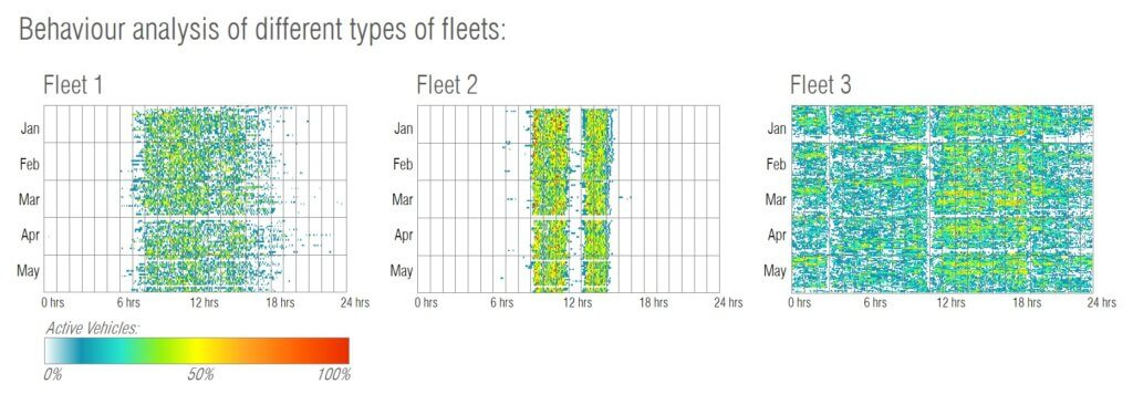 Graphics: behaviour analysis of different types of fleets. Fleet 1 is active between 6hrs and 18 hrs, fleet 2 between 8 hours and 14 hours, and fleet 3 all the time